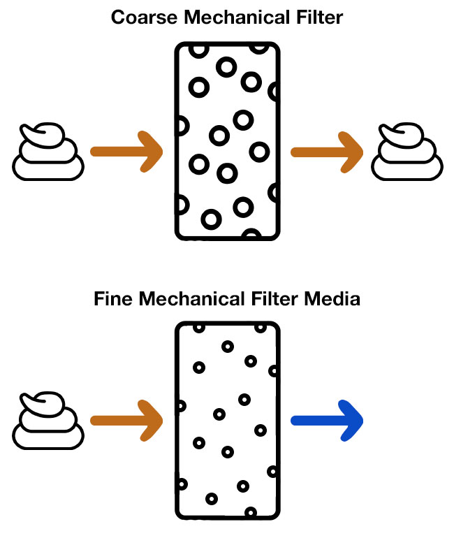 Coarse mechanical filter media large pores vs fine mechanical filter media small holes diagram